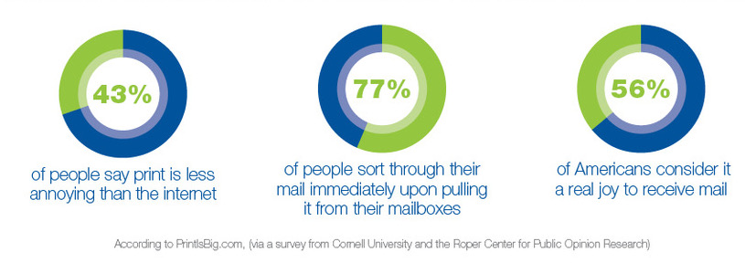 Top direct mail printing companies